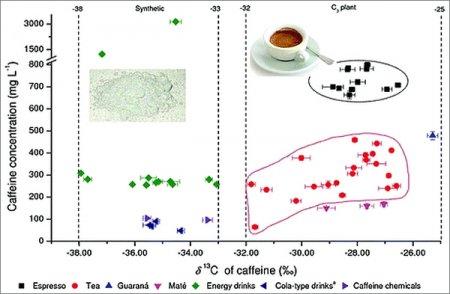 Какой кофеин в вашем утреннем кофе?