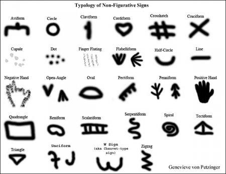 Какими символами общался пещерный человек?
