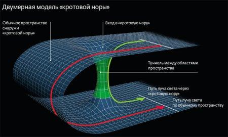 Кротовые норы могут быть велики, стабильны и пригодны к обнаружению существующими средствами астрономических наблюдений