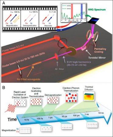 Установлено время обменного взаимодействия атомов вферромагнитном сплаве