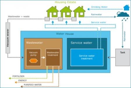 Канализация нового поколения поможет снизить потребление воды, одновременно генерируя биогаз