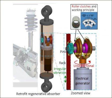 «Механический выпрямитель» может покрыть до 8% энергопотребления гибридного автомобиля