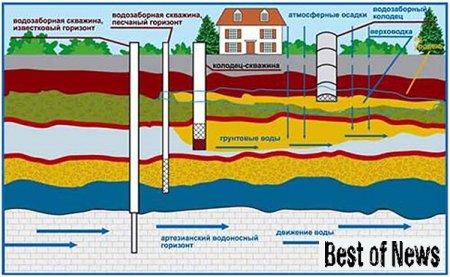 Бурение скважин на воду специального назначения