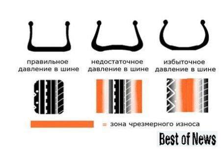 Каким должно быть давление в шинах автомобиля
