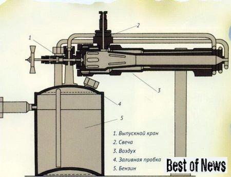 Схема опытного реактивного двигателя Ф. А. Цандера ОР-1