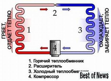 Физика 10 теплообменник теплообменник титановый 90 квт