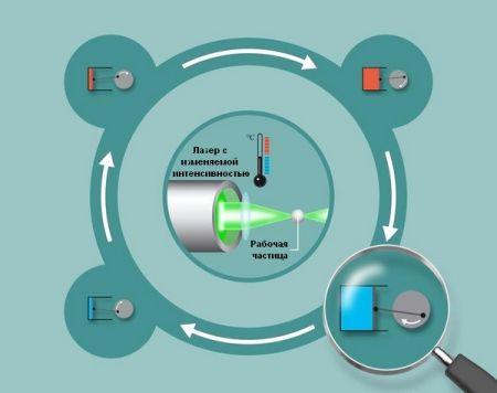микроскопический тепловой двигатель