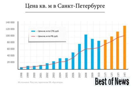 цена недвижимости в Санкт-Петербурге