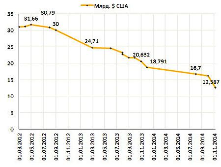 Динамика падения золотоволютных резервов Украины