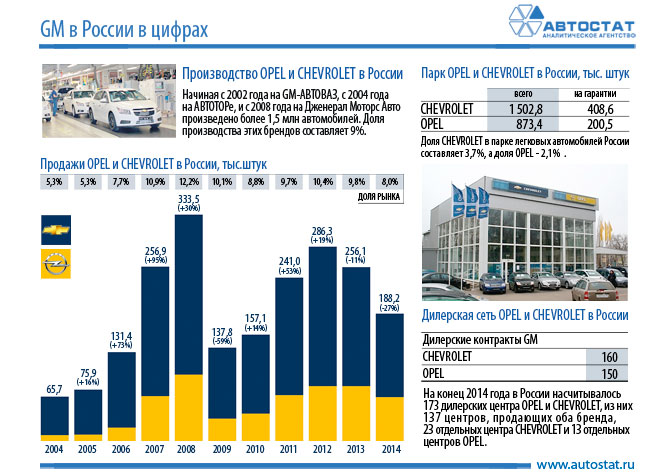 статистика опель в россии