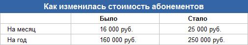 новии тариф парковки Москвы